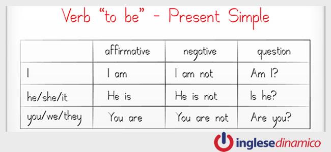 Il Verbo Essere In Inglese