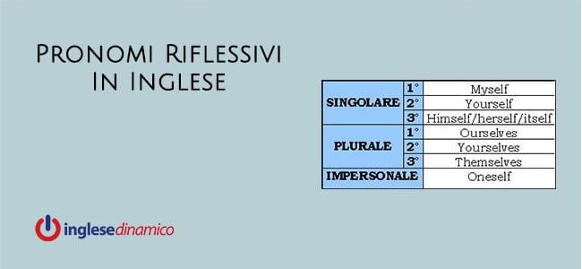 Pronomi Riflessivi In Inglese: Scopriamoli